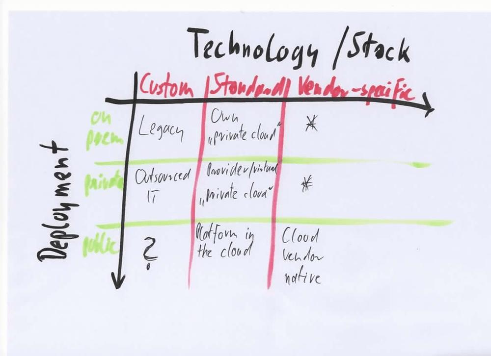 "The ""cloud matrix"" - a tool for the portfolio manager"