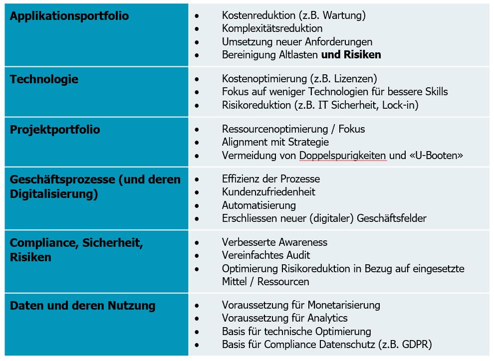 Tabelle Stossrichtungen in der IT Strategie