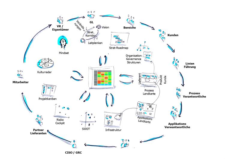 Sokrates Map für Entscheidungsfindung